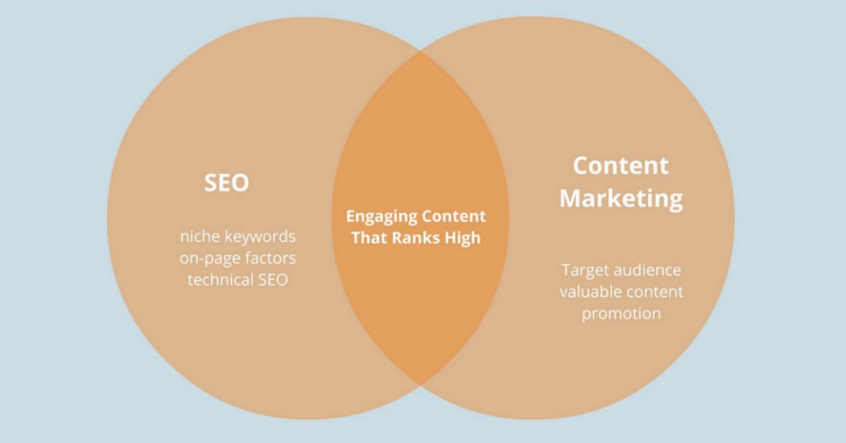 Difference between Content Marketing and SEO